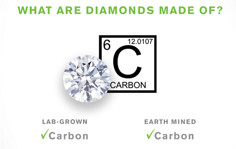 What Are Diamonds Made Of
